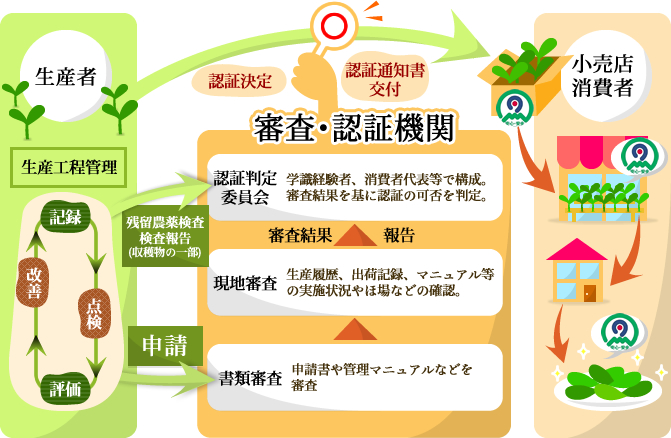 かごしまの農林水産物認証制度(K-GAP)の仕組み