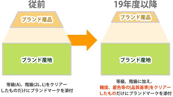 品質基準の導入のイメージ