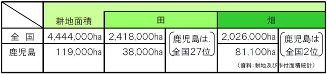 耕地面積(平成27年)