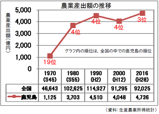 農業産出額の順位