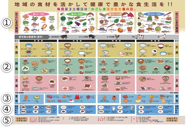 かごしま版食事バランスガイド(中面)