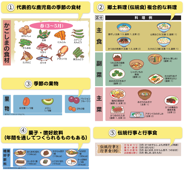 かごしま版食事バランスガイド(中面)詳細