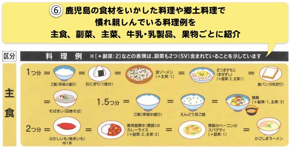 かごしま版食事バランスガイド(表紙)詳細