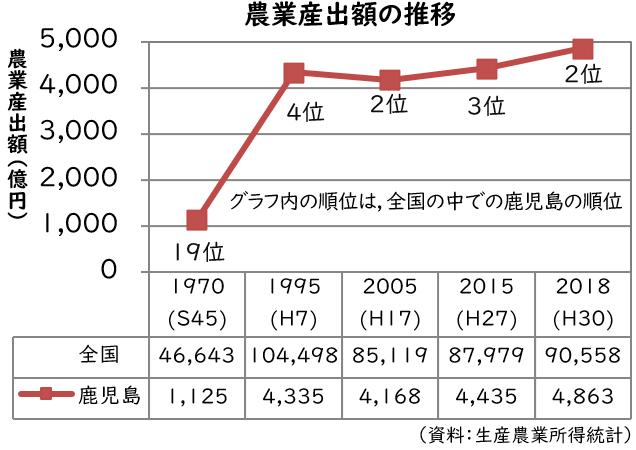 農業産出額の推移